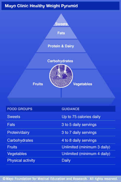 Mayo clinic pyramid
